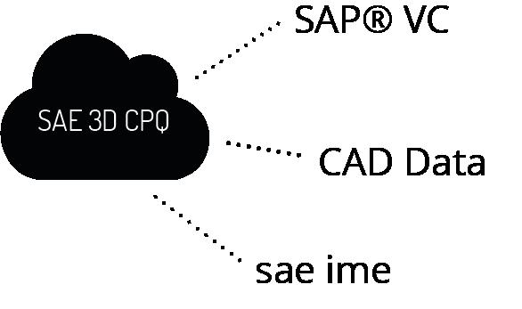 sae 3d cpq cloud