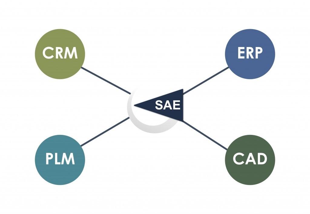 Schaubild über Schnittstellen der SAE Applikation mit CRM, ERP, PLM und CAD